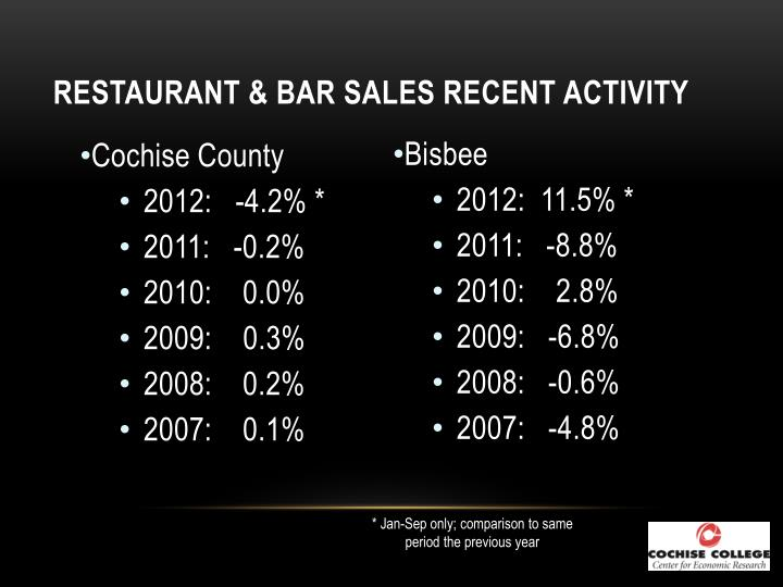 Restaurant & Bar Sales Recent Activity