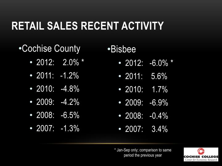 Retail Sales Recent Activity