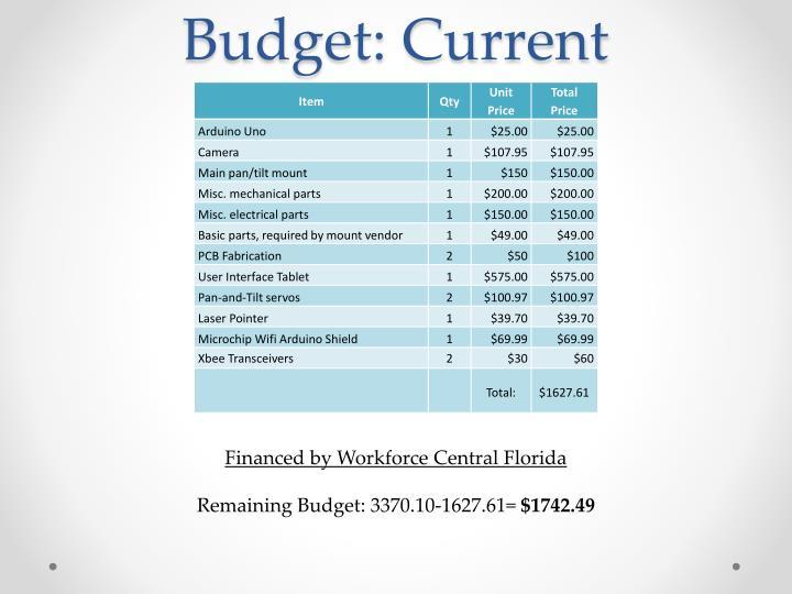 Budget: Current