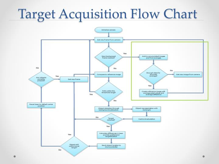 Target Acquisition Flow Chart