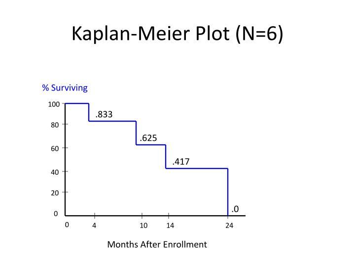 Kaplan-Meier Plot (N=6)