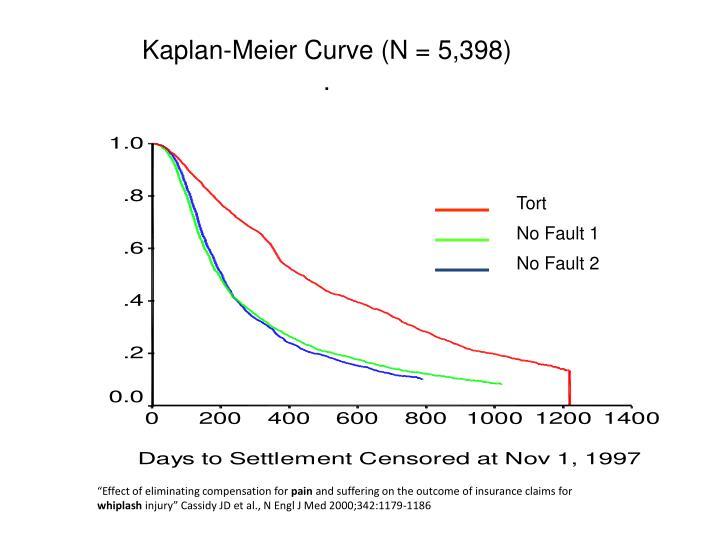 Kaplan-Meier Curve (N = 5,398)