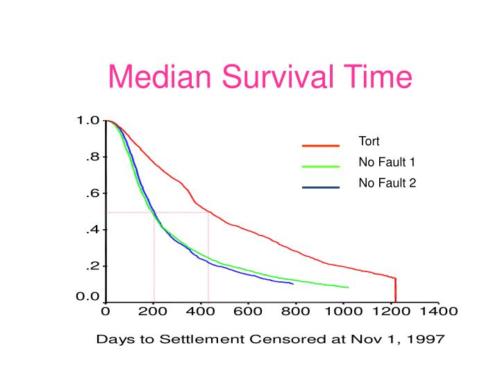 Median Survival Time