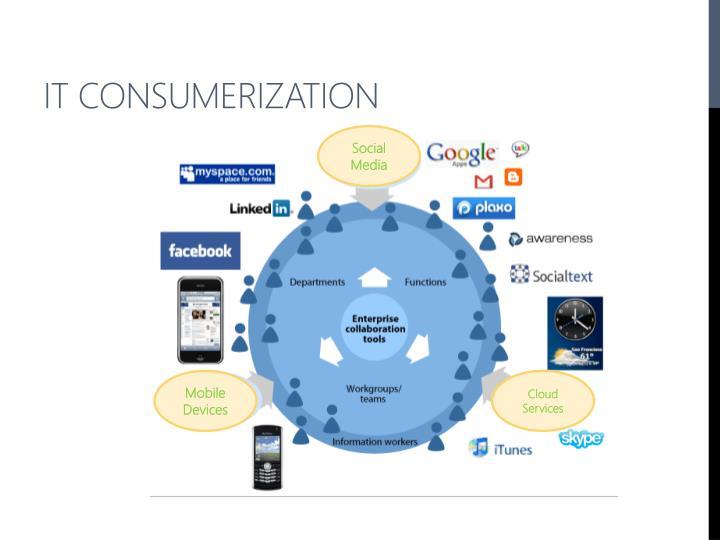 IT consumerization