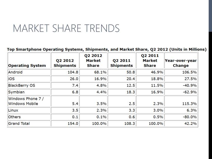 Market share trends
