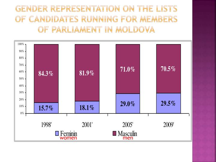 Gender representation on the lists of candidates running for members of parliament in moldova