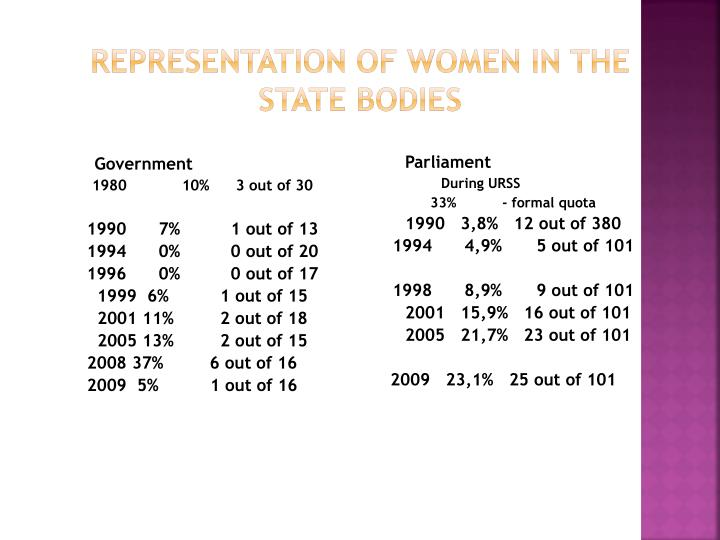 Representation of women in the state bodies