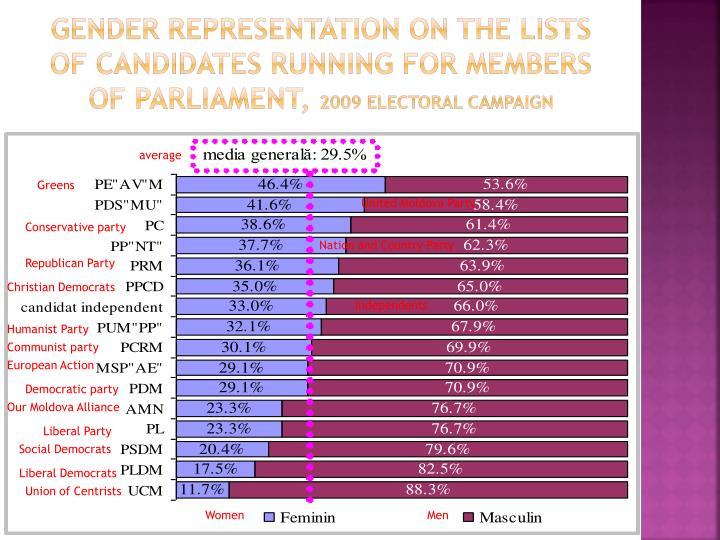 Gender representation on the lists of candidates running for members of parliament,