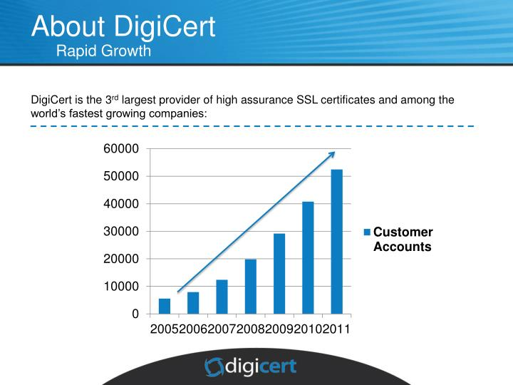 About DigiCert
