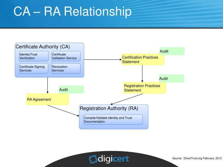 Registration Authority (RA)