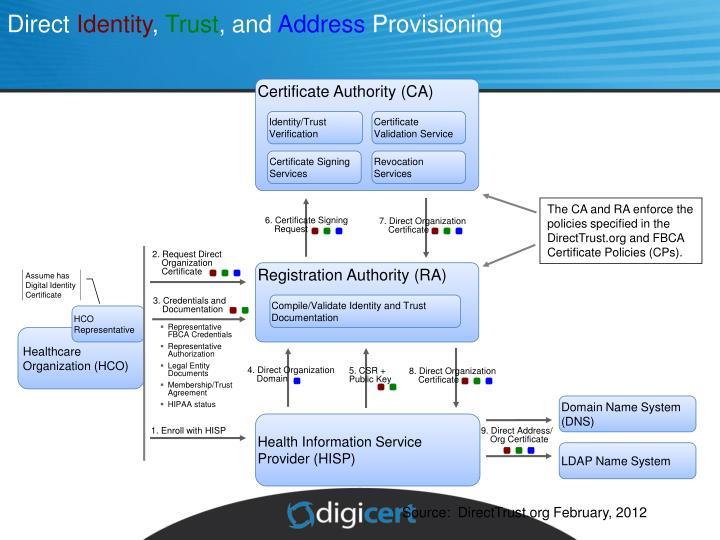 Assume has Digital Identity Certificate