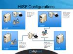 hisp configurations