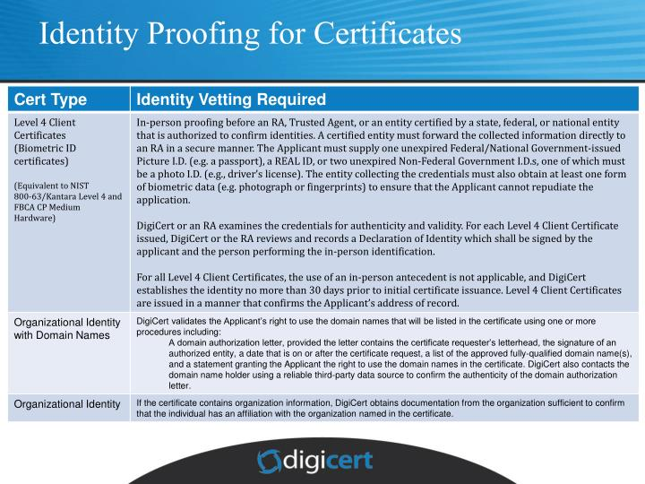 Identity Proofing for Certificates