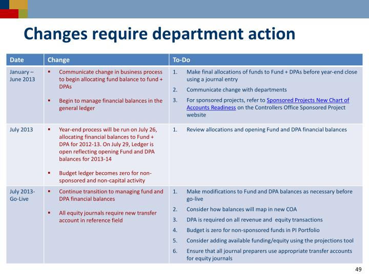 Changes require department action