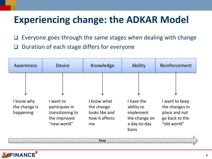 Experiencing change: the ADKAR Model