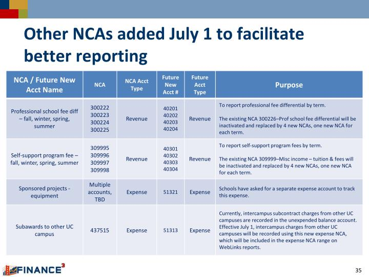 Other NCAs added July 1 to facilitate better reporting