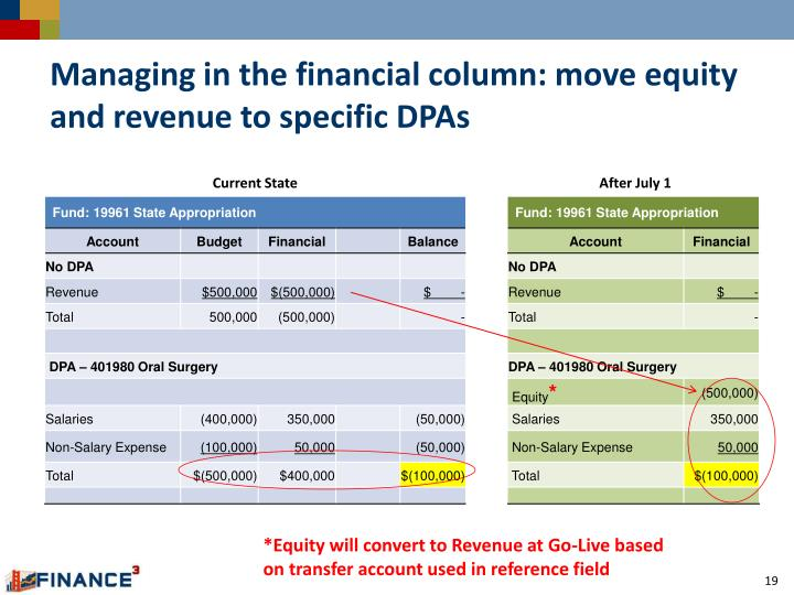Managing in the financial column: move equity and revenue to specific DPAs