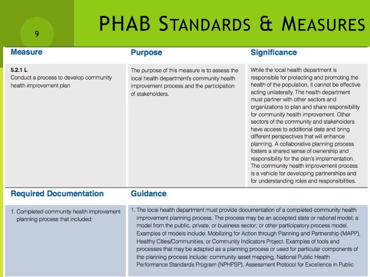 PHAB Standards & Measures