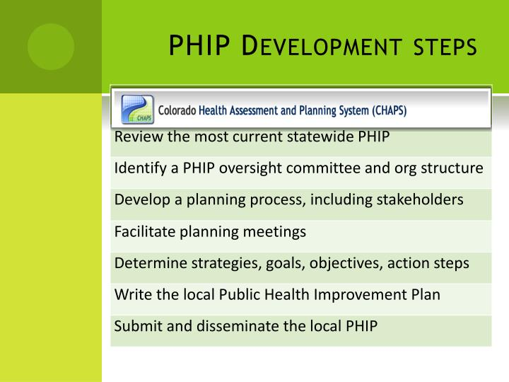 PHIP Development steps
