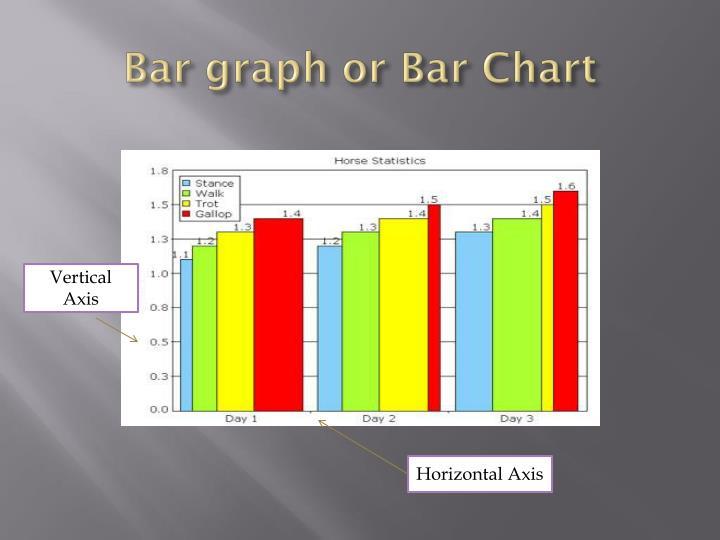 Bar graph or Bar Chart
