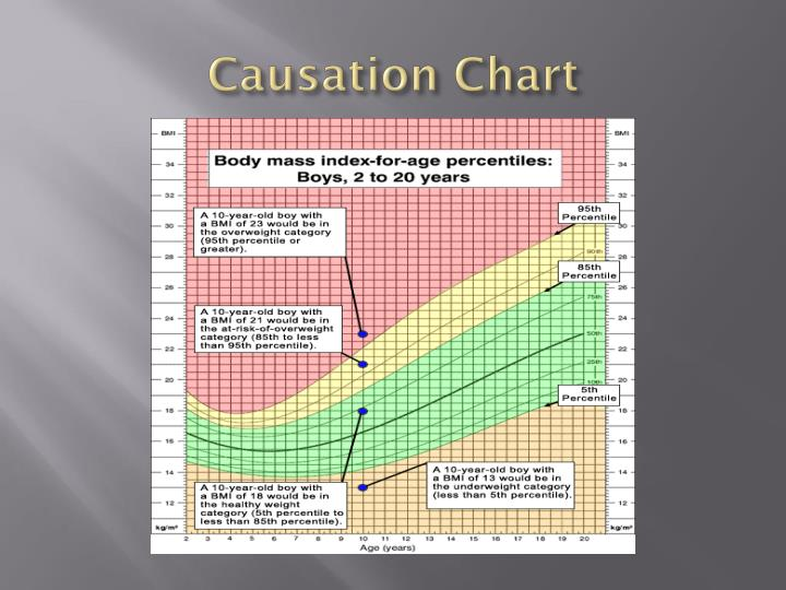 Causation Chart