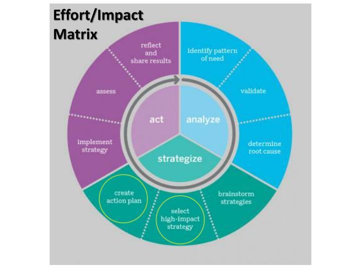 Effort/Impact