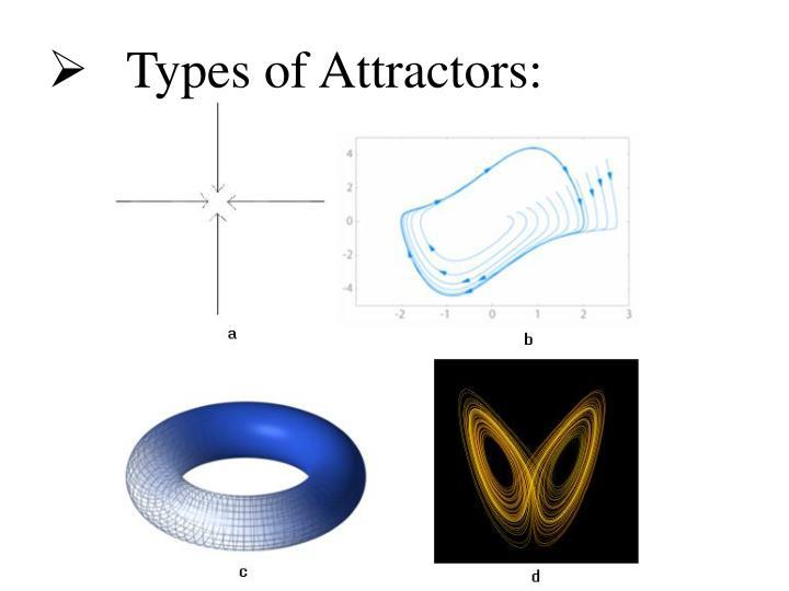 Types of Attractors: