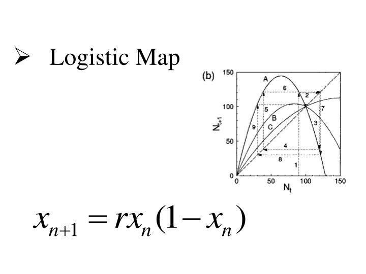Logistic Map