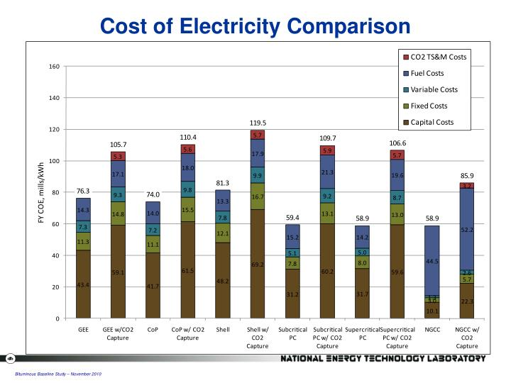 Cost of Electricity Comparison