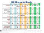 igcc economic results
