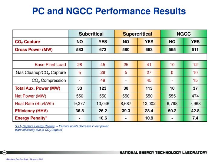 PC and NGCC Performance Results