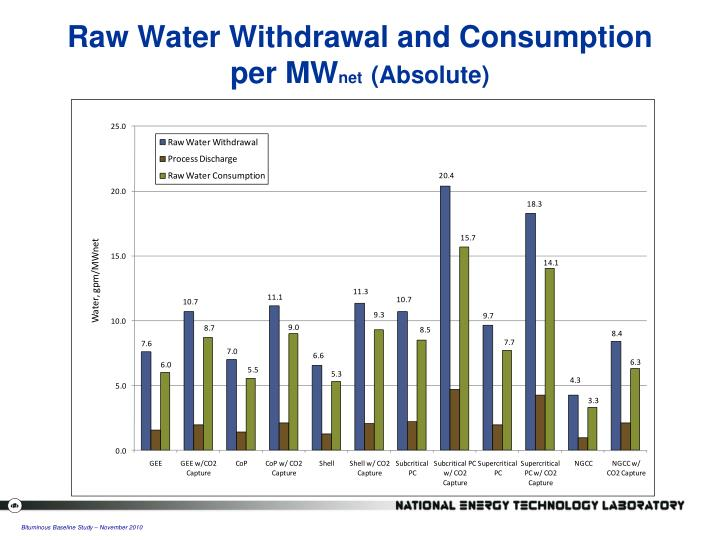 Raw Water Withdrawal and Consumption per MW