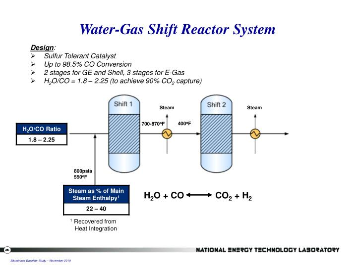 Water-Gas Shift Reactor System