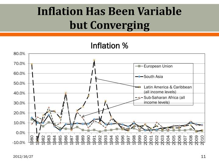 Inflation Has Been Variable