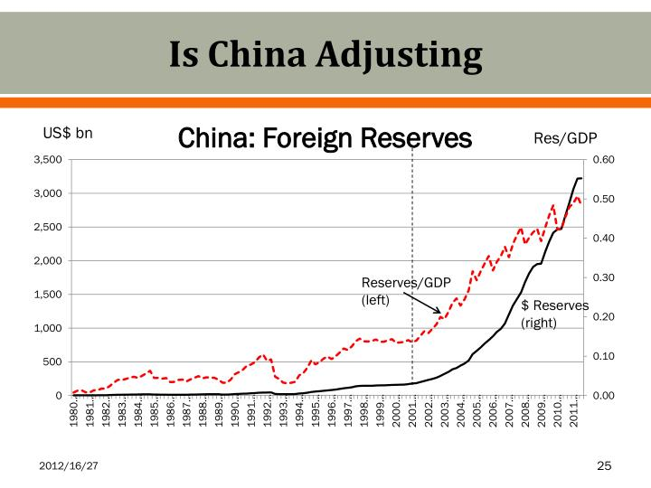 Is China Adjusting