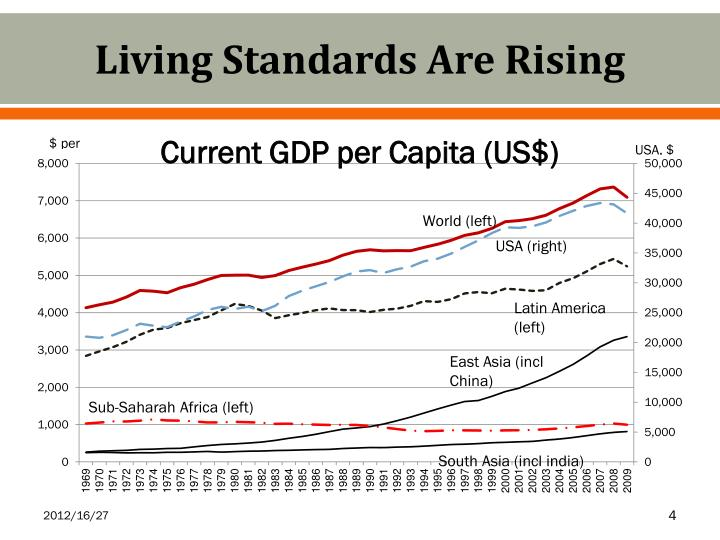 Living Standards Are Rising