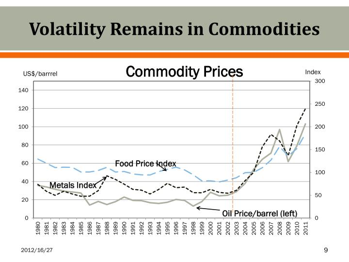 Volatility Remains in Commodities