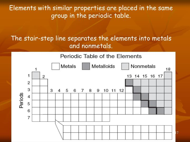 Elements with similar properties are placed in the same group in the periodic table.