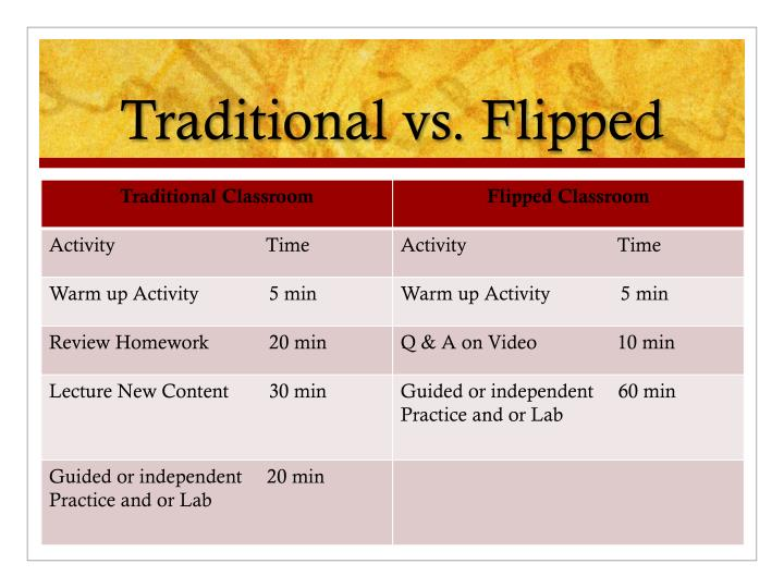 Traditional vs. Flipped