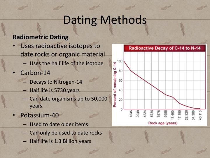 Dating Methods