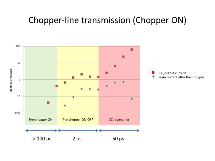 Chopper-line transmission (Chopper ON)