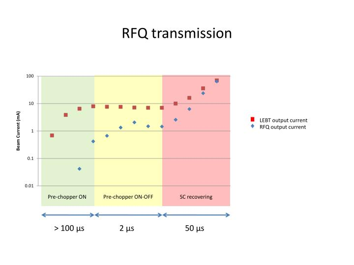 RFQ transmission