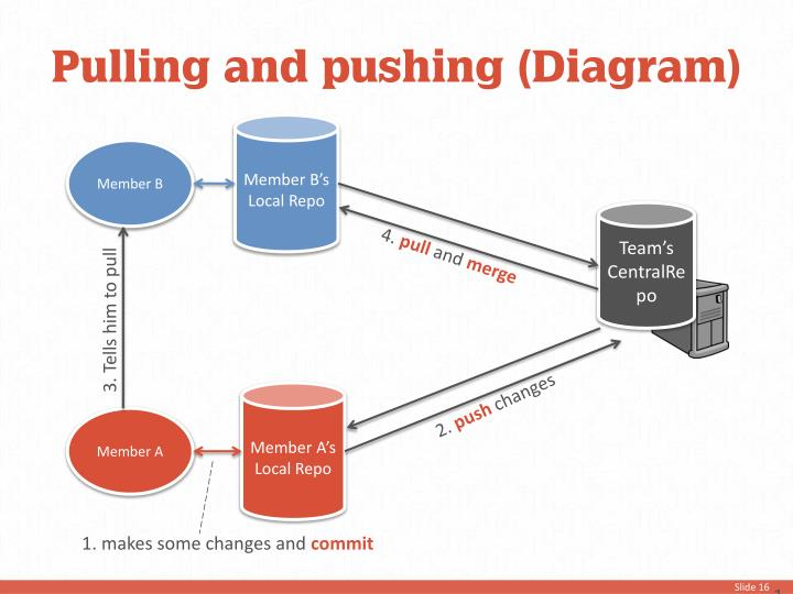 Pulling and pushing (Diagram)