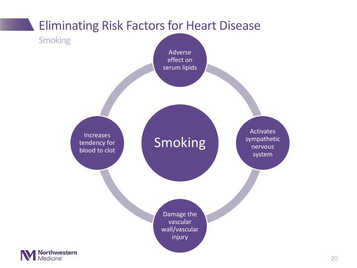 Eliminating Risk Factors for Heart Disease