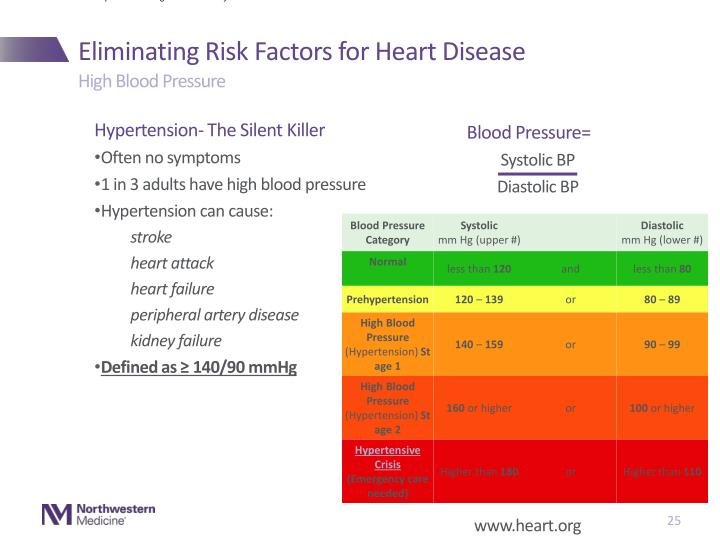 This chart reflects blood pressure categories defined by the American Heart Association.