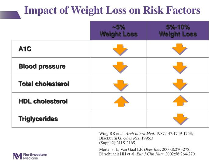 Impact of Weight Loss on Risk Factors