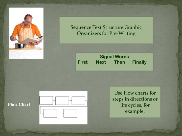 Sequence Text Structure Graphic Organizers for Pre-Writing