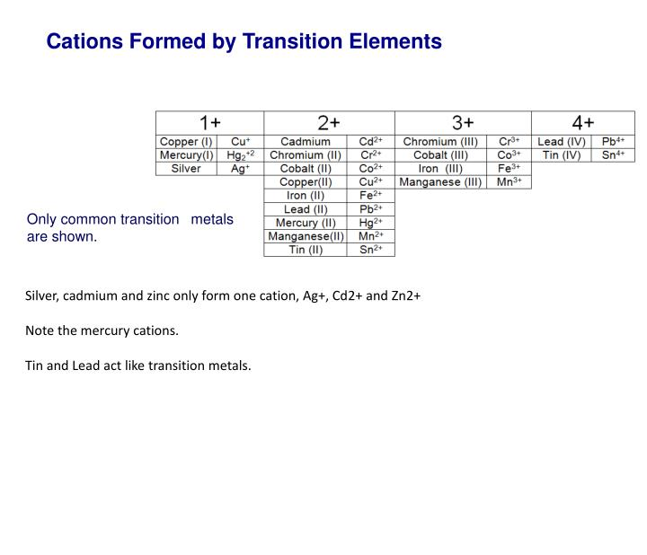 Cations Formed by Transition Elements