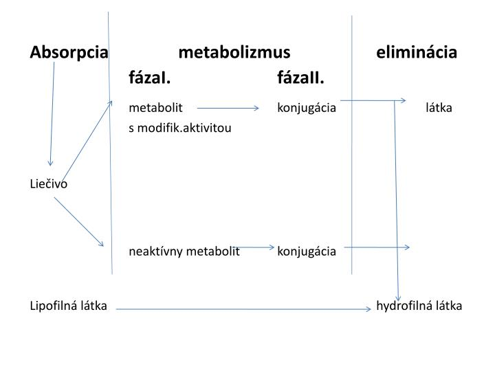 Absorpciametabolizmuseliminácia