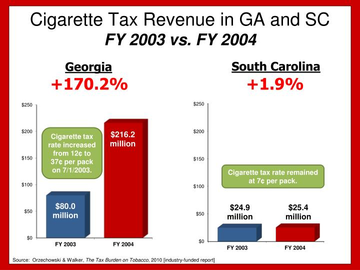 Cigarette tax revenue in ga and sc fy 2003 vs fy 2004